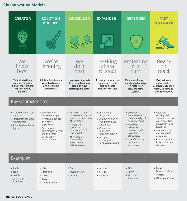 10 types of innovation pdf