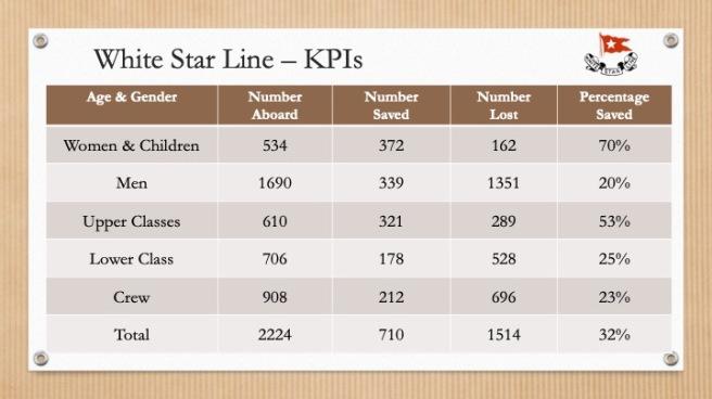 White Star Stats